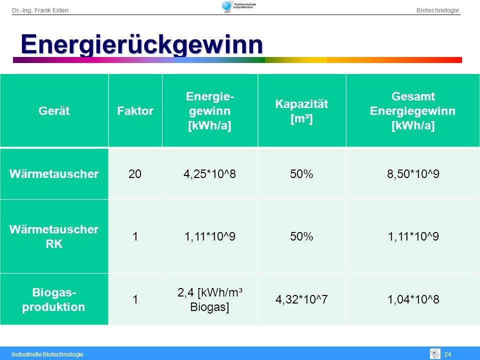 Energie-gewinn [kWh/a] Gesamt Energiegewinn [kWh/a]
